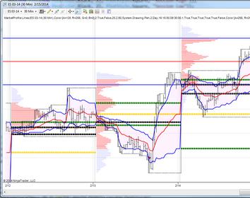 Market Profile Lines