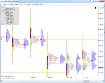 TPChart MarketProfile TPO and Volume Profile Chart