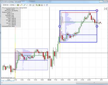 TPO and Volume Profile Chart - Range Select